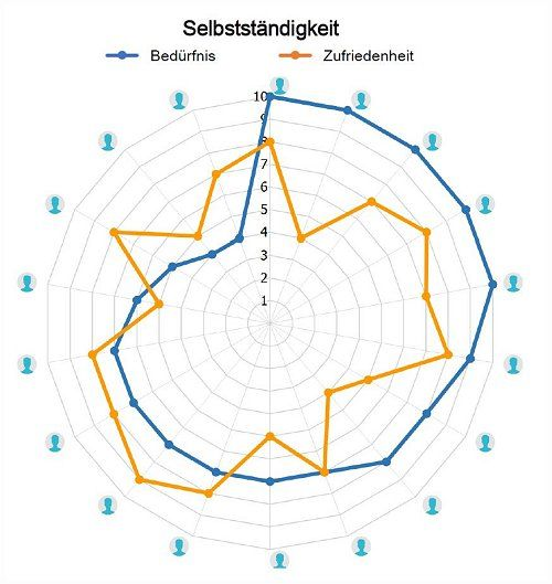 GfD WFMO Gesundes Motivationsmanagement Gruppenauswertung Chart Selbststaendigkeit